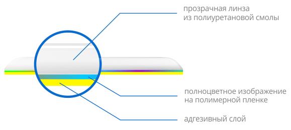 Изготовление полимерных наклеек